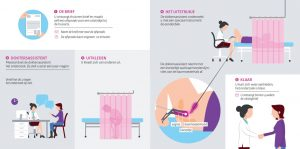 baarmoederhalskanker onderzoek